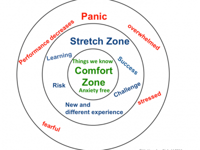 Comfortzone versus Panicroom